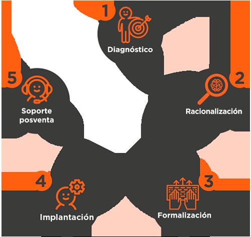 esquema-abantail-consultoria-producto-proceso