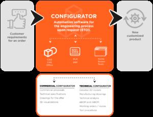 abantail-configurator