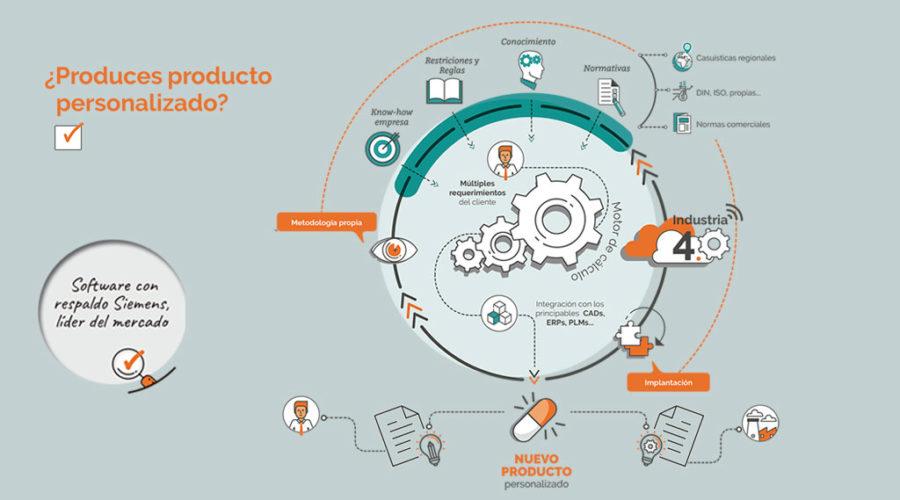 Folleto_Configurador_producto_infografia